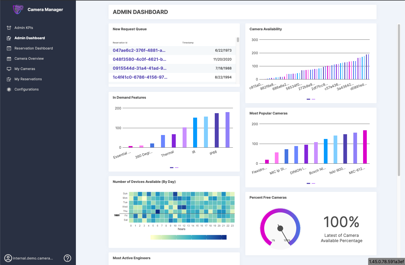 Connect all data sources and go beyond BI so customers can finally have all their data in one place. create dashboards and workflows to help their customers understand, gain insights and take action on that volume of info